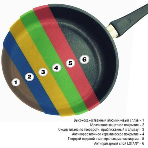 Сковорода алюминиевая 24 см AMT Frying Pans Fix - 4 фото